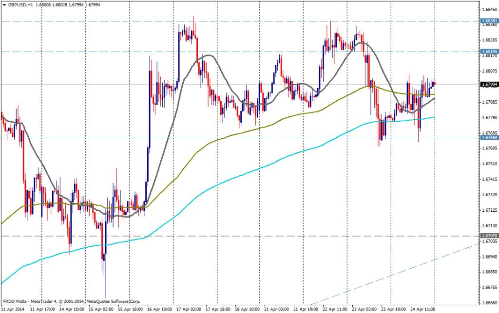 GBP/USD 1H - 24 de abril