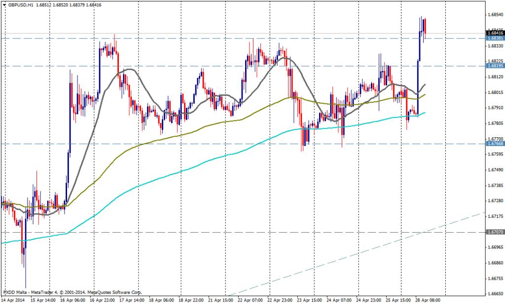 GBP/USD 1H - 28 de abril de 2014