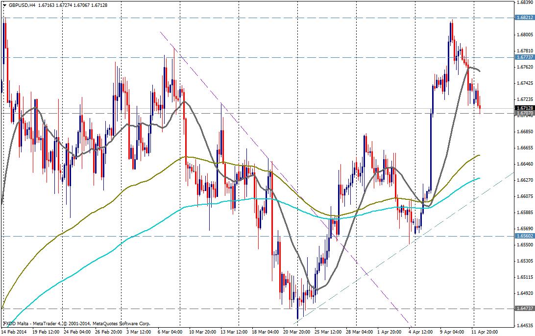 GBP/USD 4H - 14 de abril de 2014
