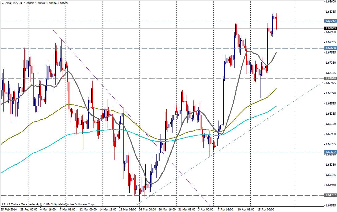 GBP/USD 4H - 17 de abril de 2014