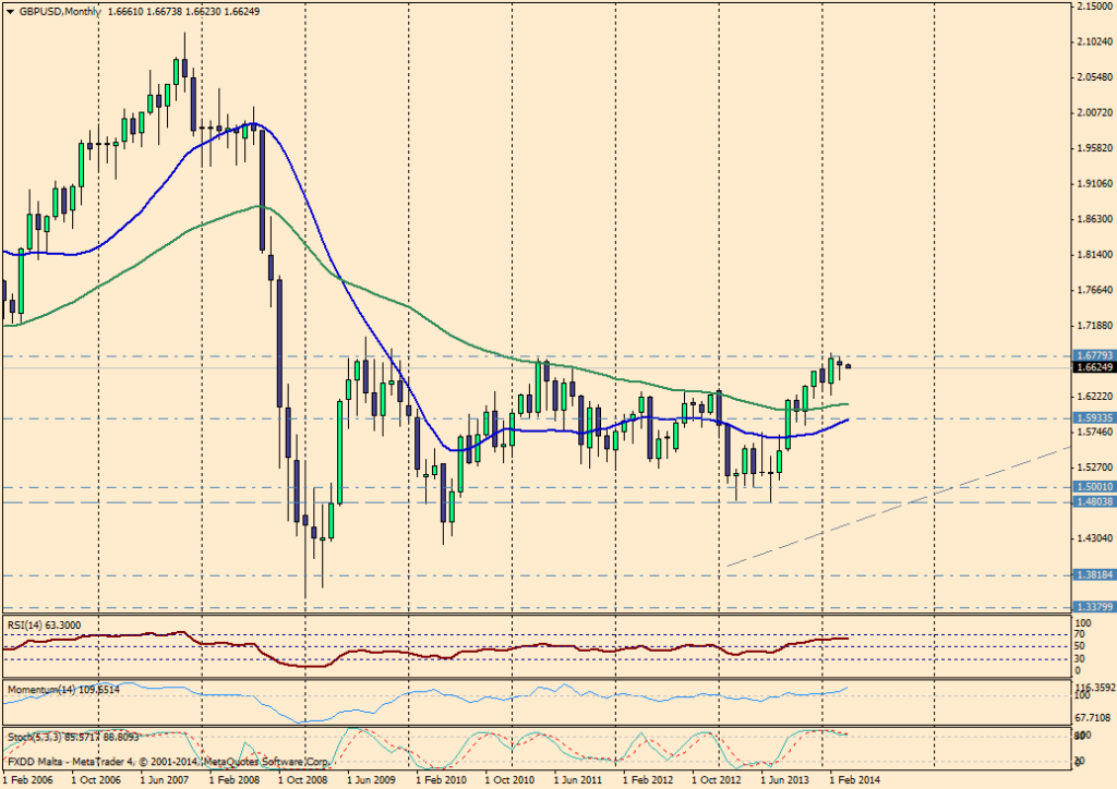 GBP/USD MES - 1 de abril de 2014