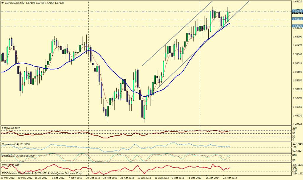 GBP/USD SEMANA - 14 de abril de 2014
