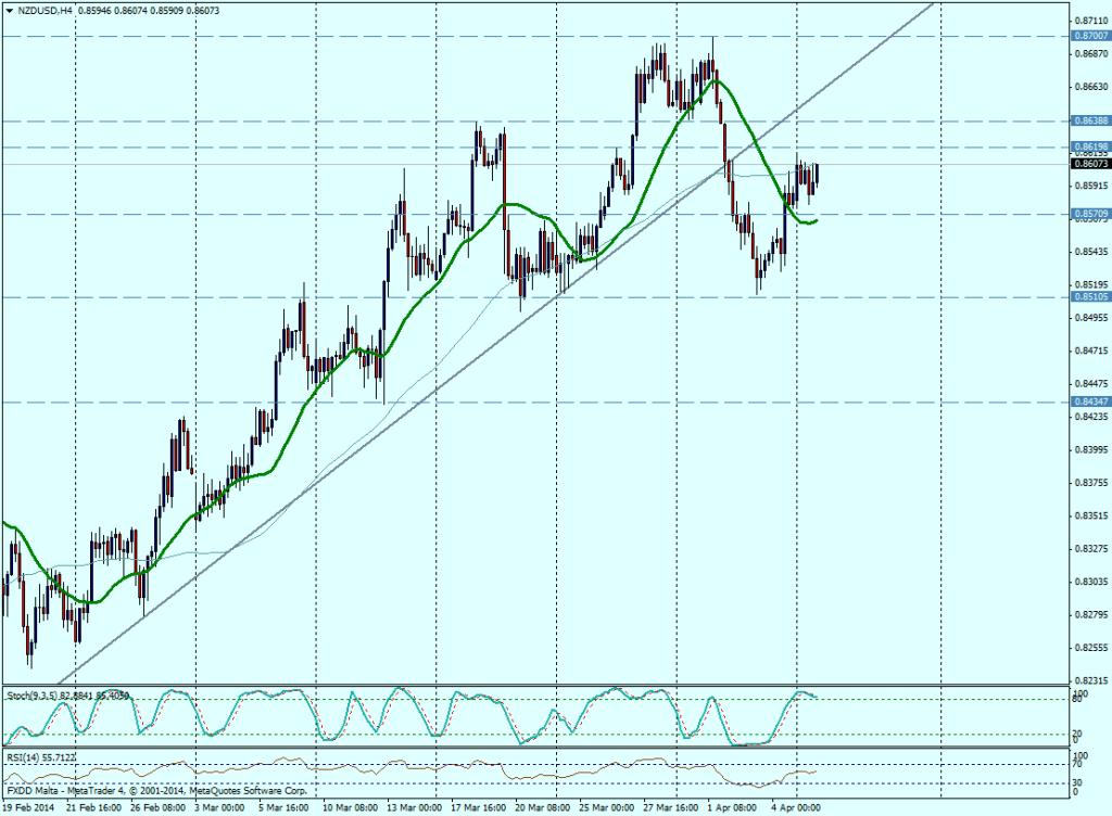 NZD/USD 4H - 7 de abril de 2014