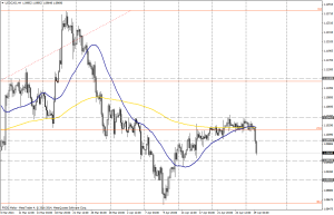 USD/CAD 4H - 29 de abril
