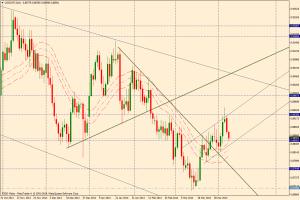 USD/CHF DIA - 8 de abril de 2014