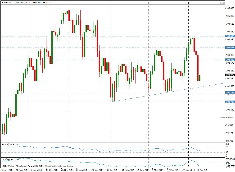 USD/JPY DIA 9 de abril de 2014