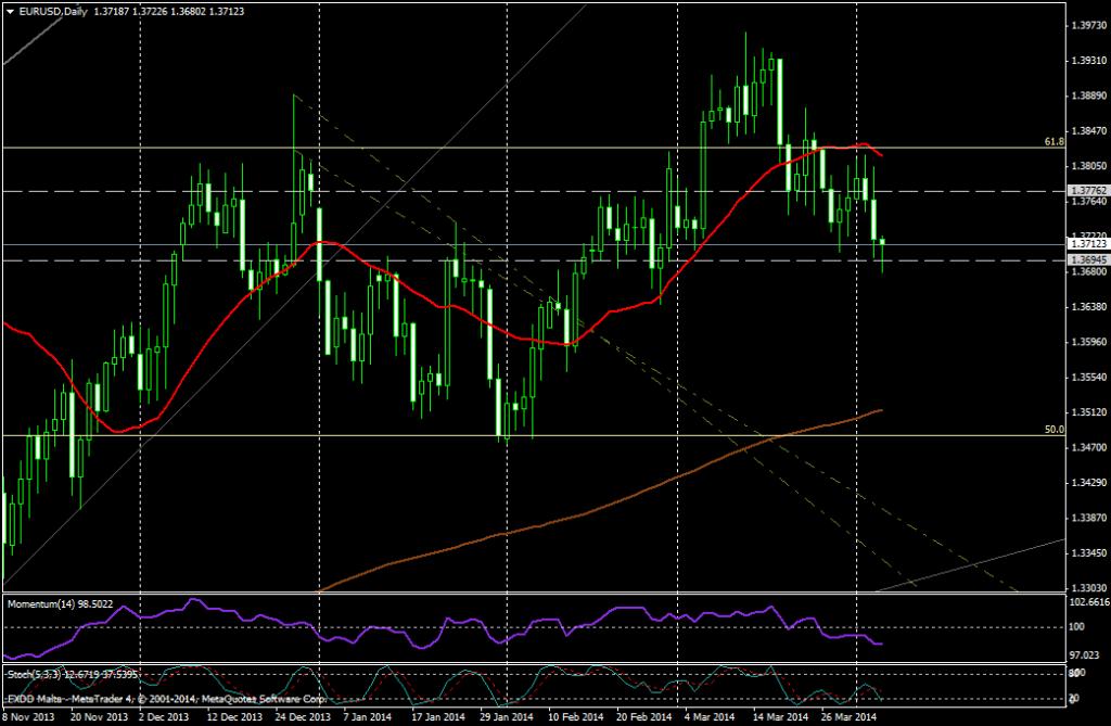 EUR/USD DIA - 04 04 2014
