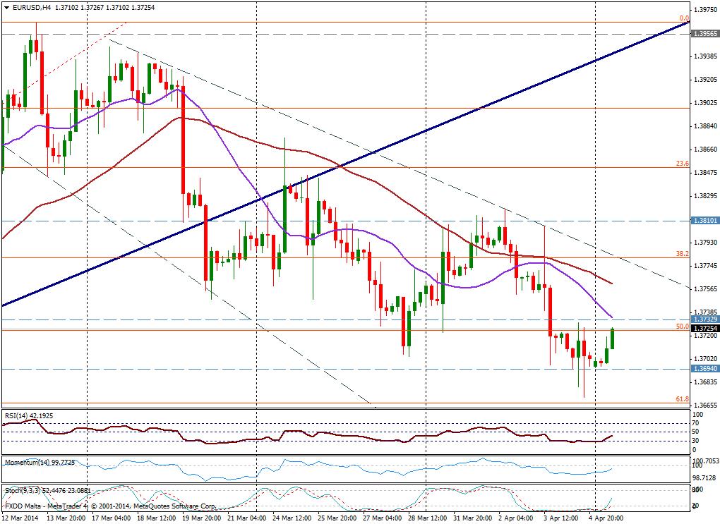 EUR/USD 4H - 7 de abril de 2014