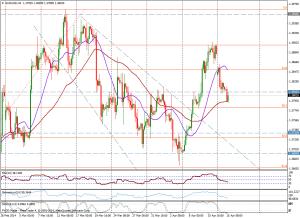 EUR/USD 4H - 15 de abril