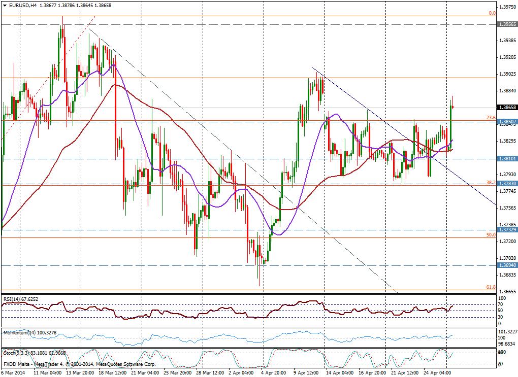 EUR/USD 4H - 28 de abril de 2014