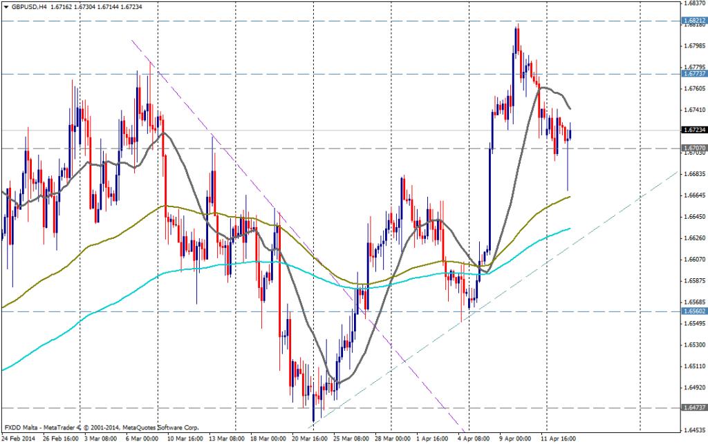 GBP/USD 4H - 15 de  abril de 2014
