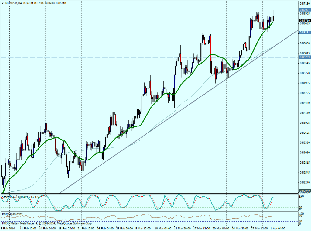 NZD/USD 4H - 01 de abril de 2014