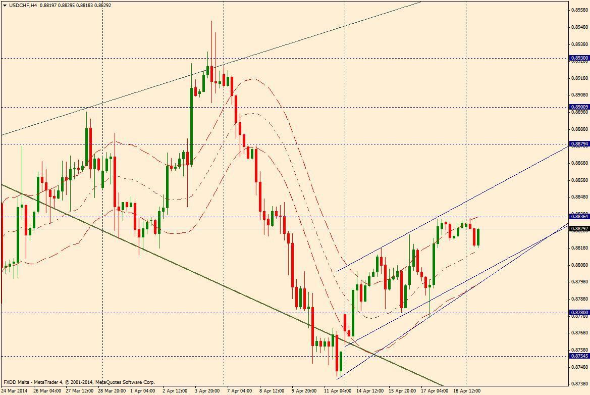 USD/CHF 04 21 2014