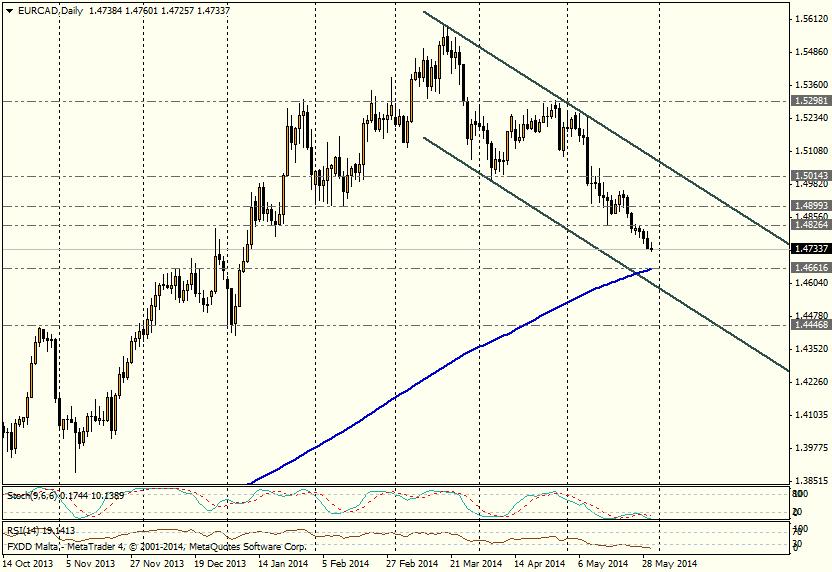EUR/CAD DIA - 30/05
