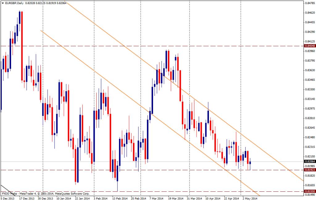 EUR/GBP DIA - 7 de mayo de 2014