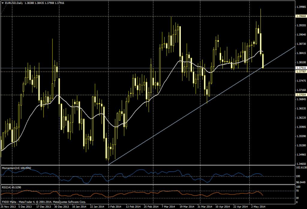 EUR/USD DIA - 9 de mayo de 2014