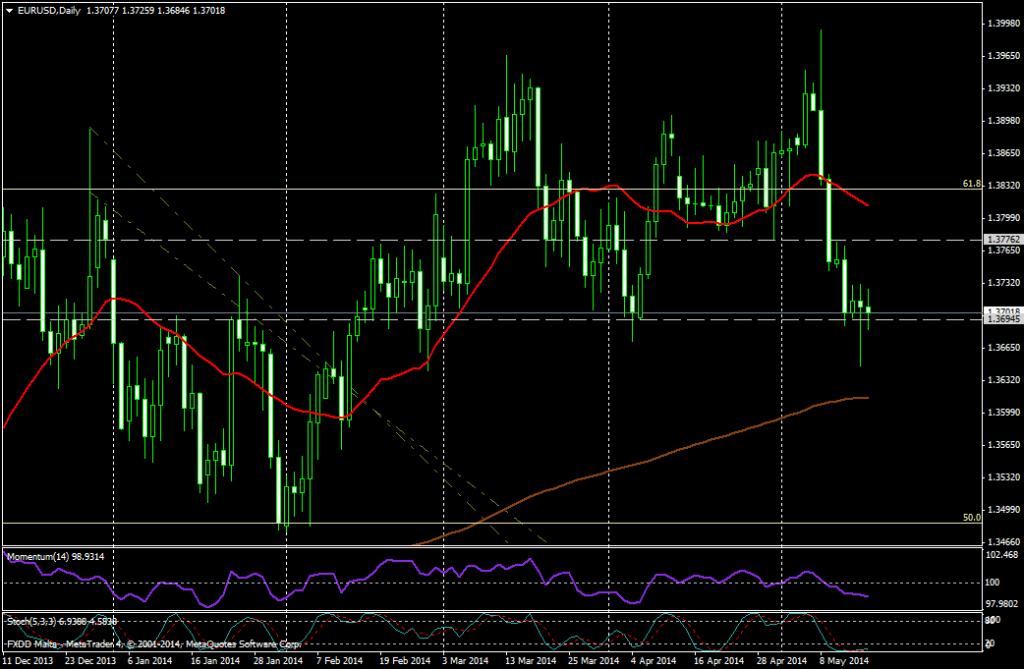 EUR/USD DIA - 16 MAYO 2014