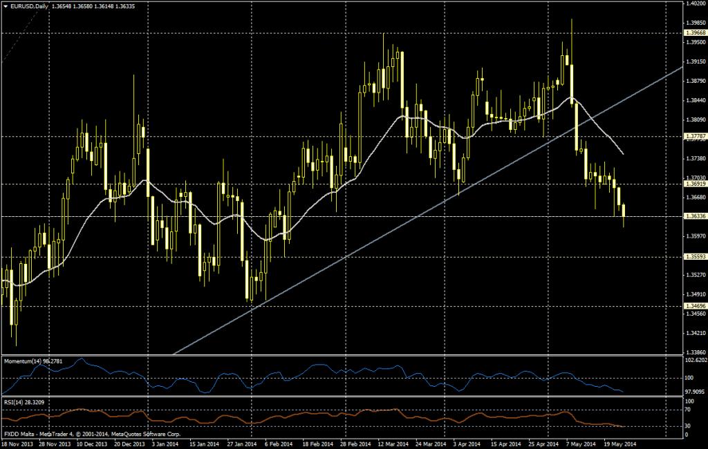 EUR/USD DIA - 23 MAYO 2014