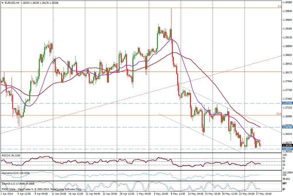 EUR/USD 4H - 28 de MAYO de 2014