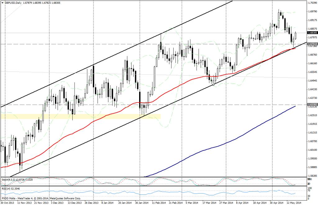 GBP/USD DIA - 16 MAYO 2014