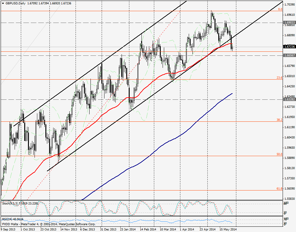 GBP/USD DIA - 29 05 2014