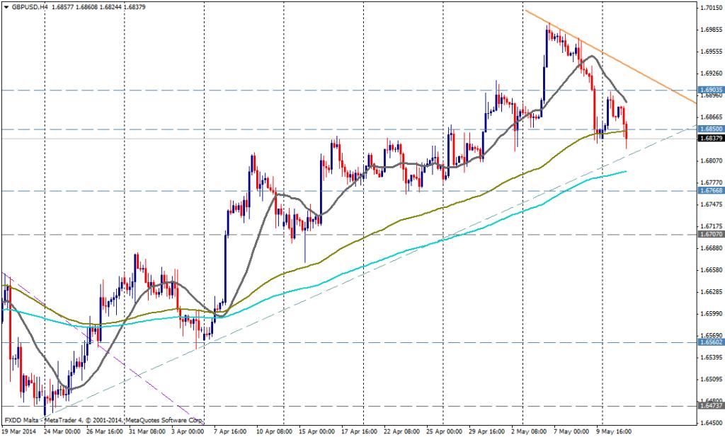 GBP/USD 4H - 13 de mayo