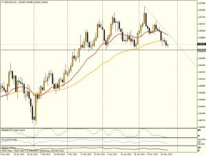 NZD/USD DIA - 26 de mayo