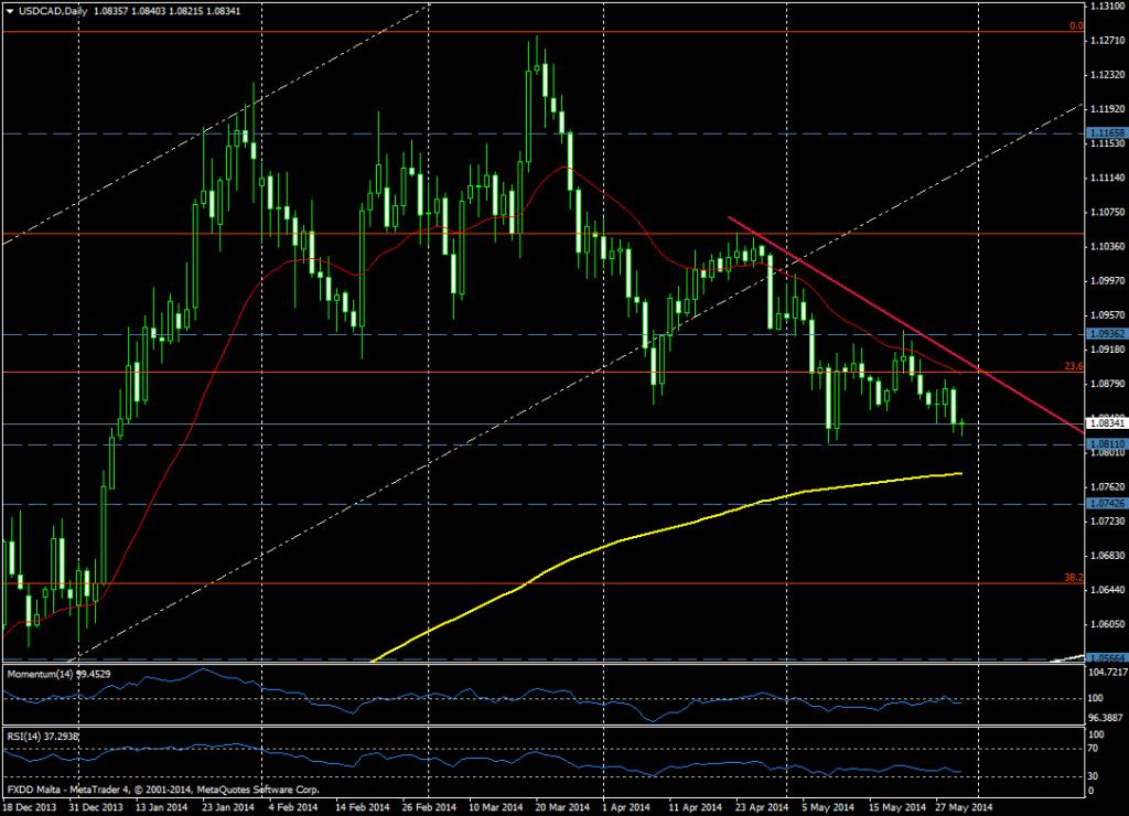 USD/CAD DIA - 30 MAYO 2014