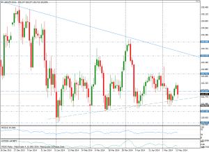 USD/JPY DIA - 14 de mayo de 2014