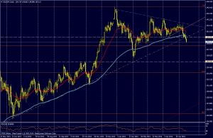 EUR/JPY DIA - 15 mayo 2014