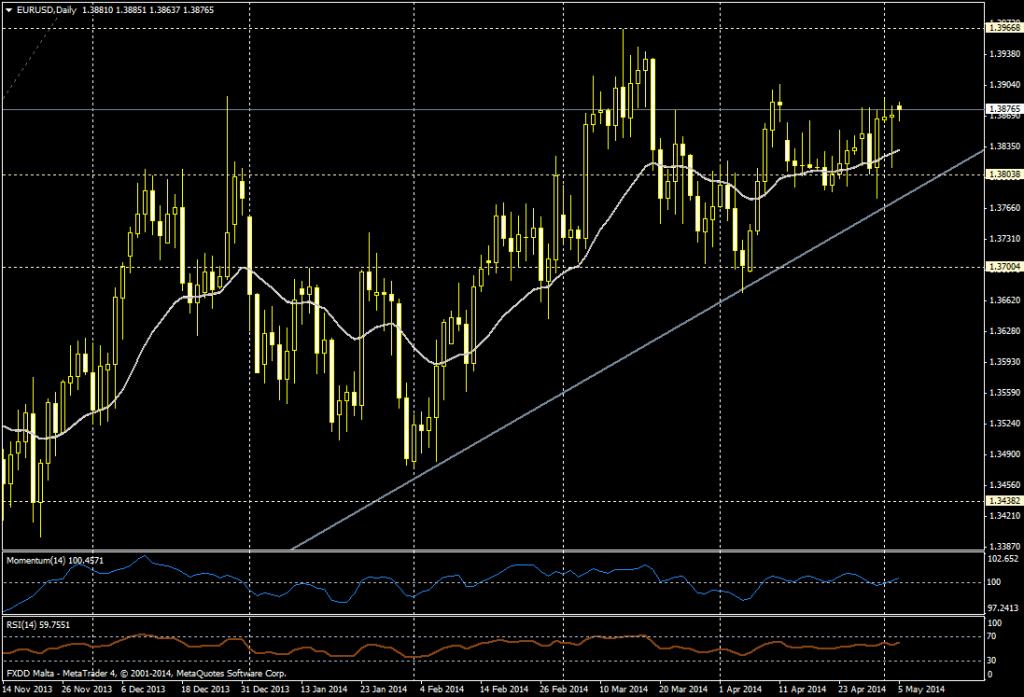 EUR/USD - 05/05/2014