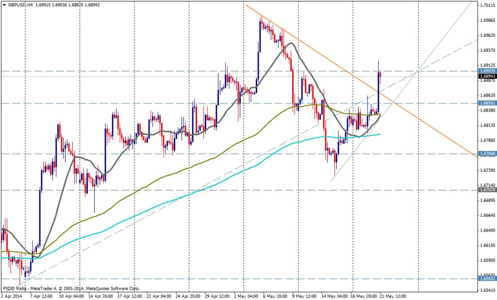 GBP/USD 4H 21 MAYO 2014