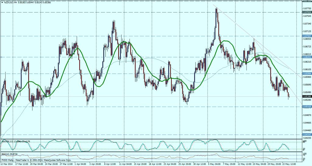 NZD/USD 4H - 23 MAYO 2014