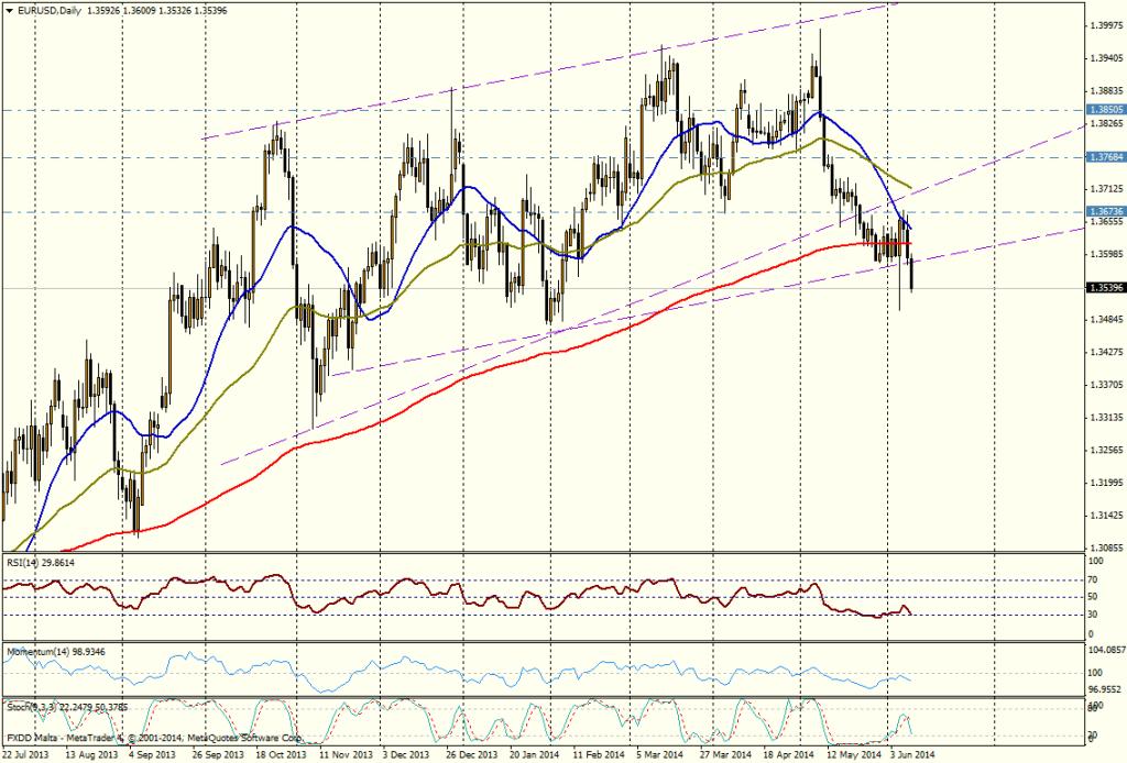 EUR/USD DIA - 10 JUNIO 2014
