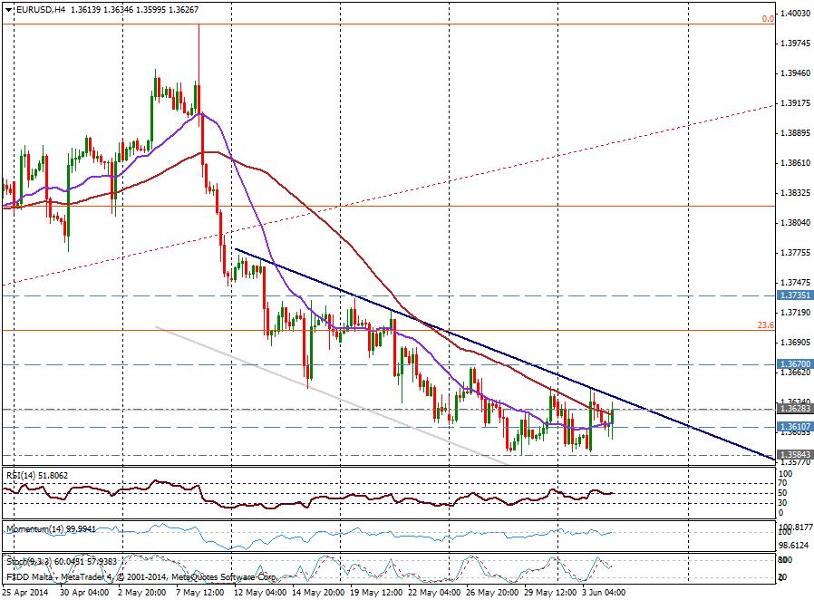 EUR/USD 4H - JUNIO 4, 2014