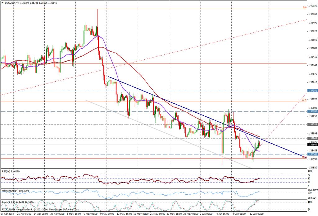 EUR/USD 4H -13/06/2014