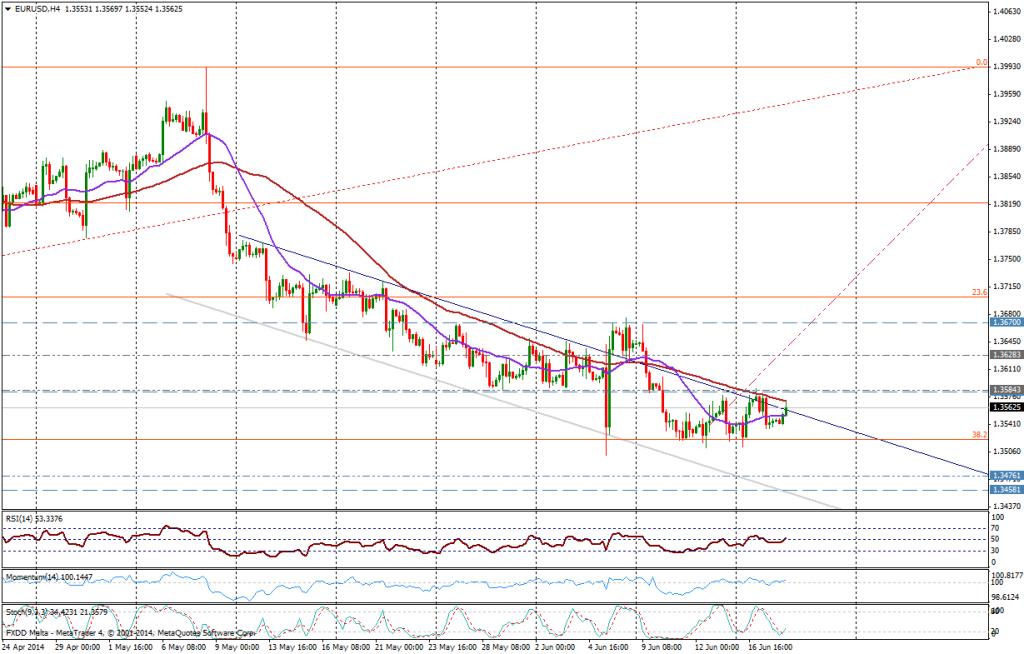 EUR/USD 4H - 18 JUNIO