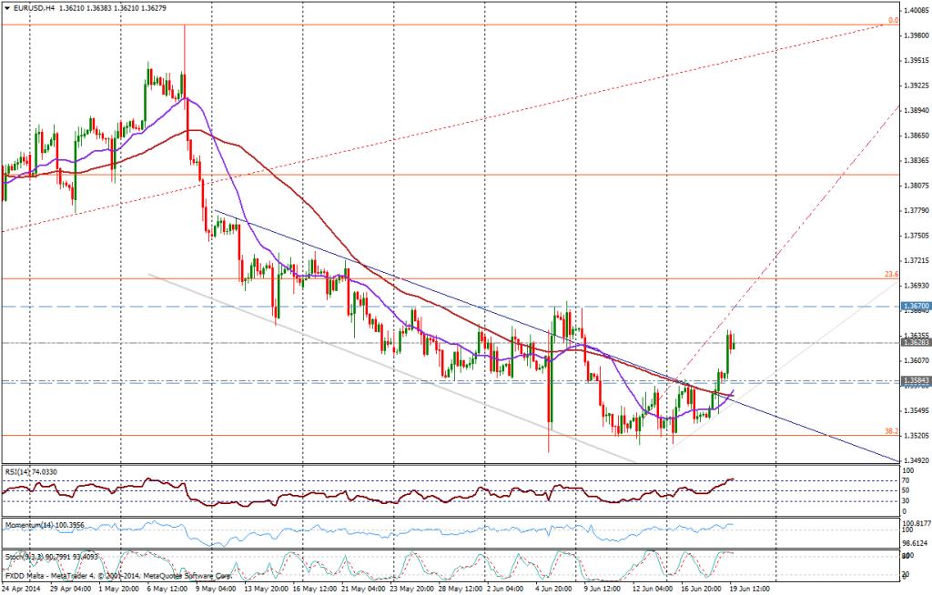 EUR/USD 4H - JUNIO 19, 2014