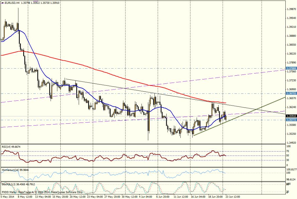 EUR/USD 4H - 23/06/2014