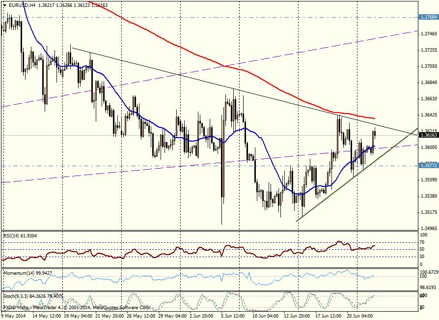 EUR/USD 4H - 24/06/2014
