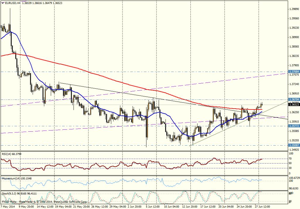 EUR/USD 4H - 30 06 2014