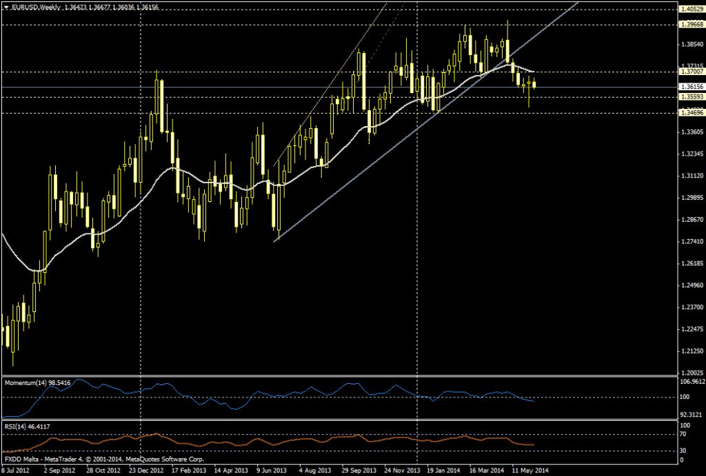 EUR/USD SEMANA - 9 JUNIO 2014