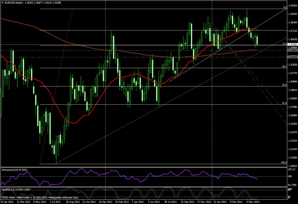EUR/USD SEMANA - 12 JUNIO 2014
