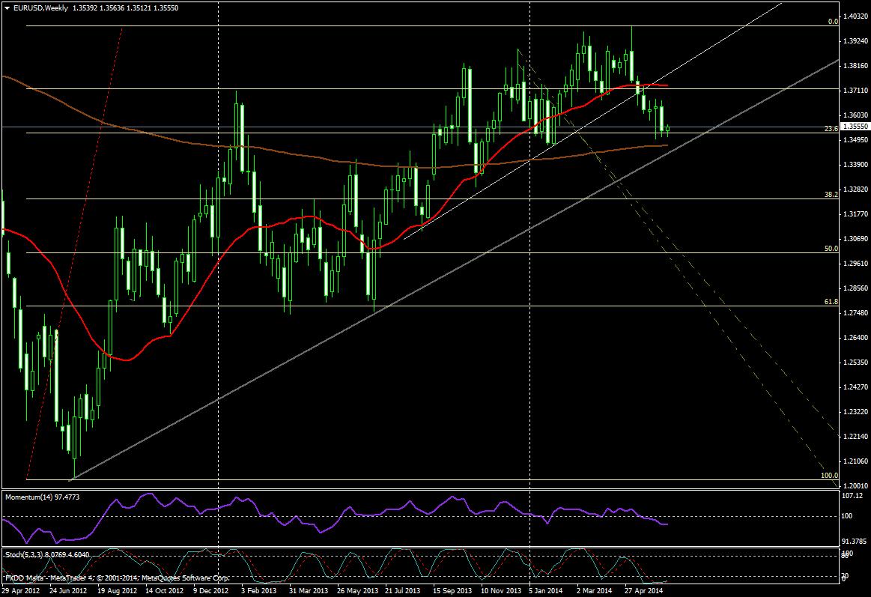 EUR/USD SEMANA 16/062014