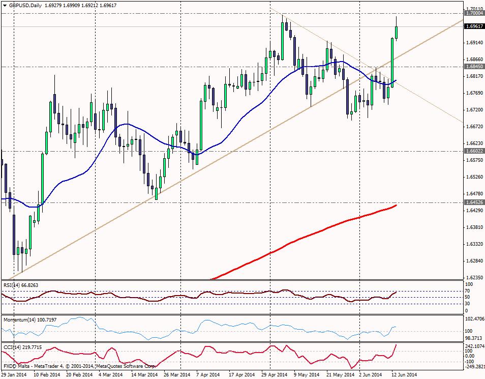 GBP/USD DIA - 13 JUNIO 2014