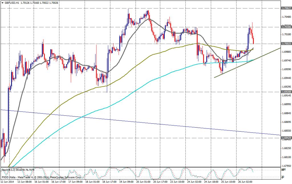 GBP/USD 1 H - 26 de JUNIO de 2014