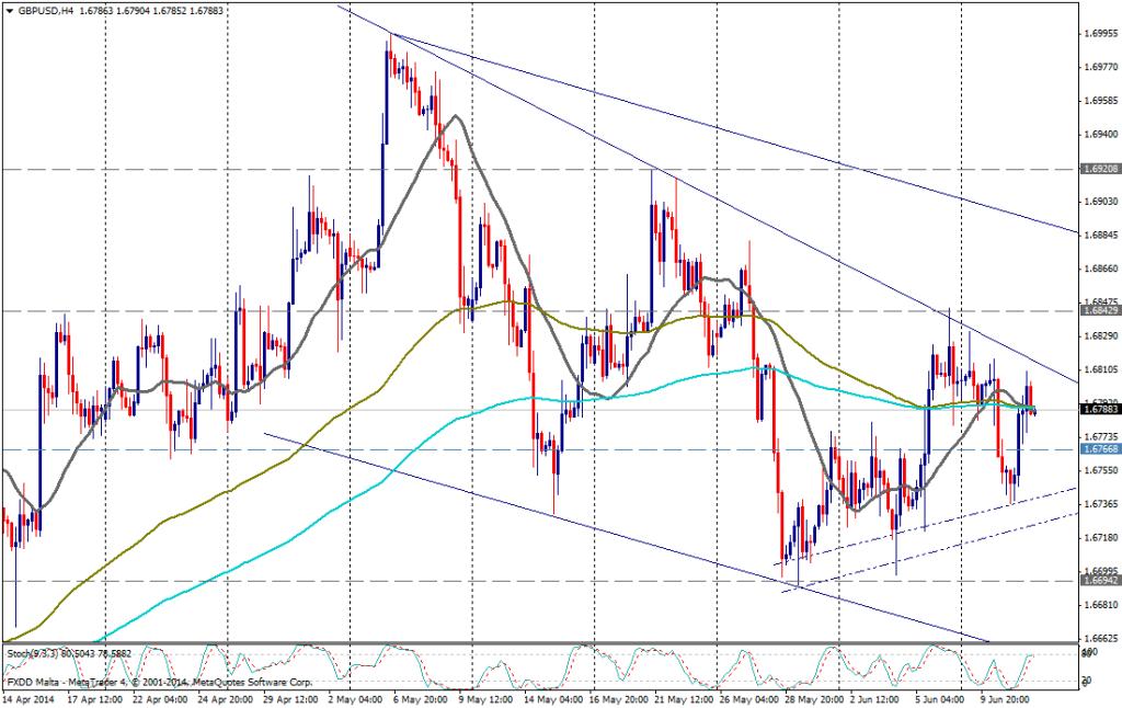 GBP/USD 4H - 11 JUNIO 2014