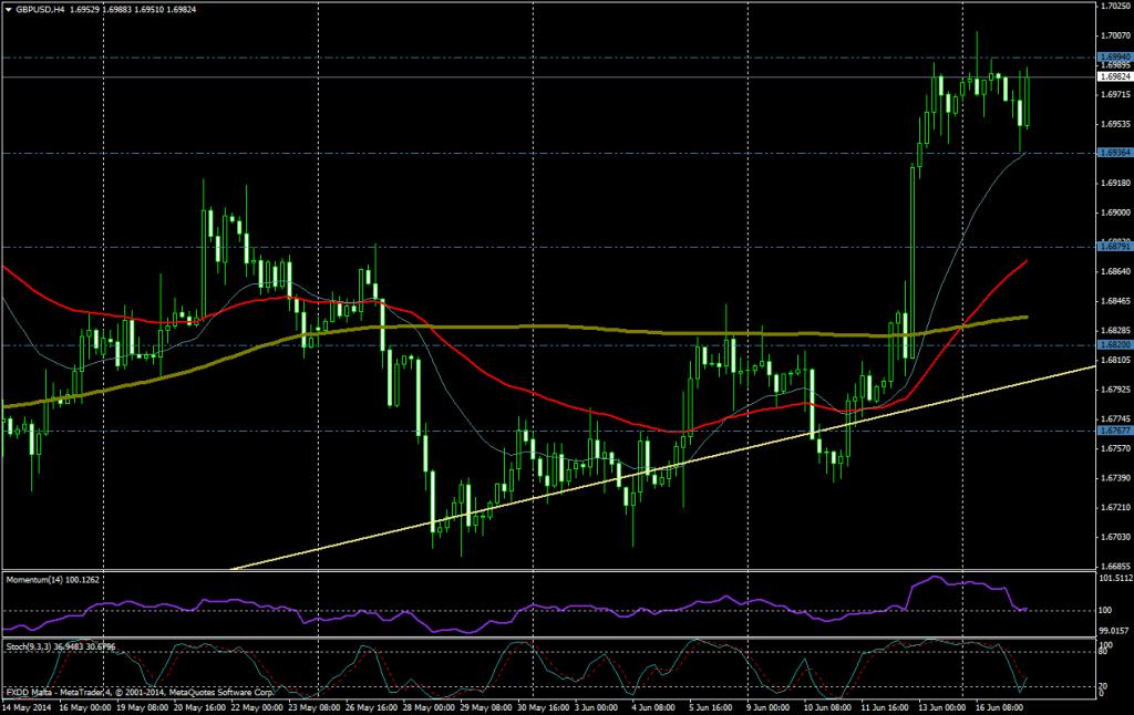 GBP/USD 4H - 17 JUNIO