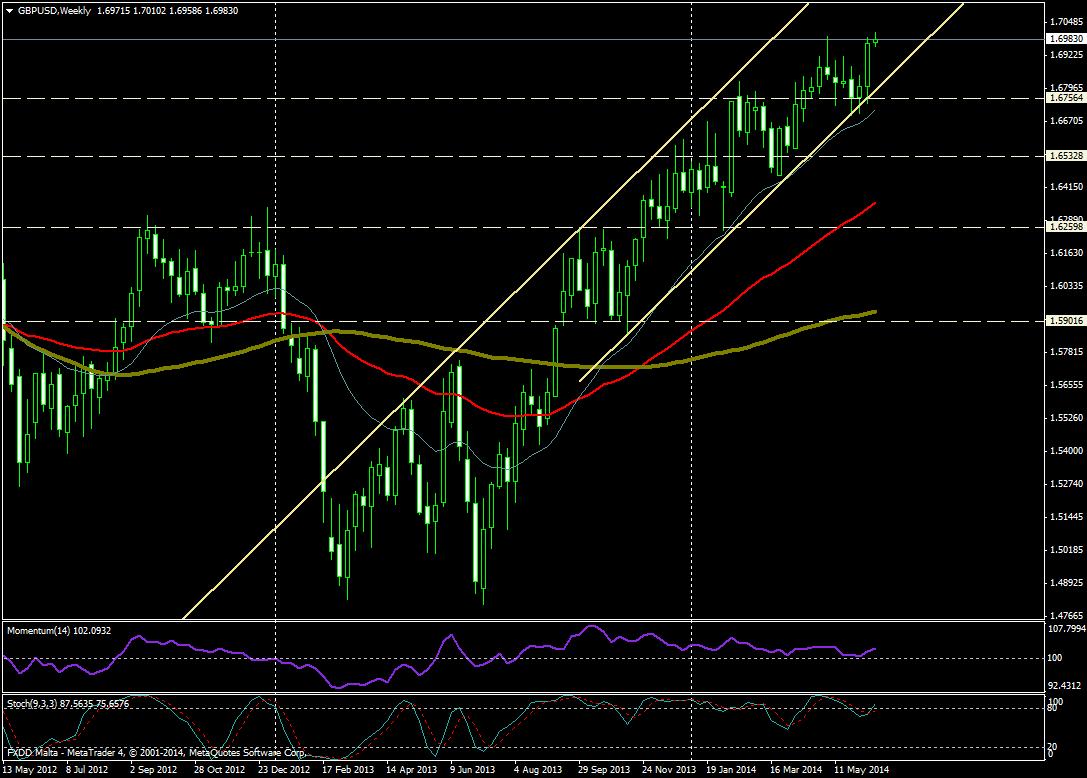GBP/USD SEMANA 16/062014