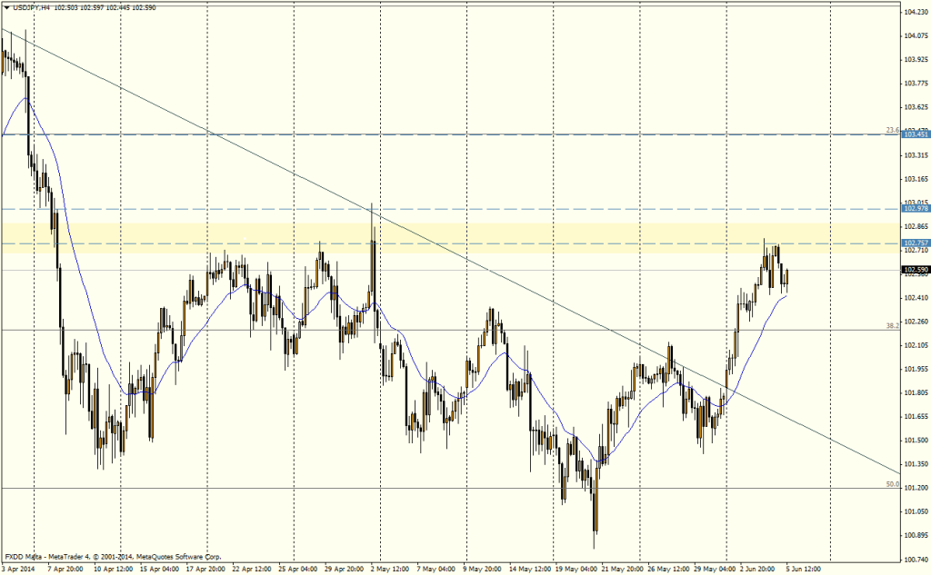 USD/JPY 4H -  JUNIO 5, 2014
